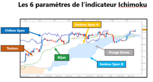 indicateur ichimoku