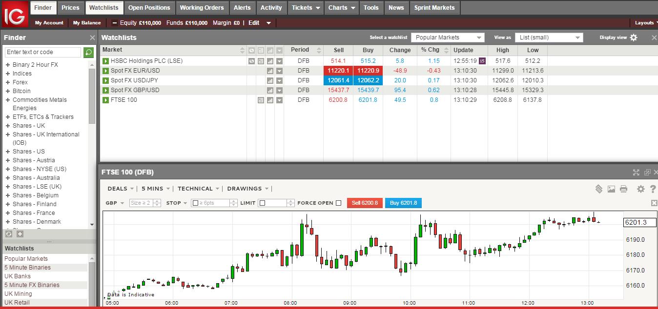 trader sur ig market