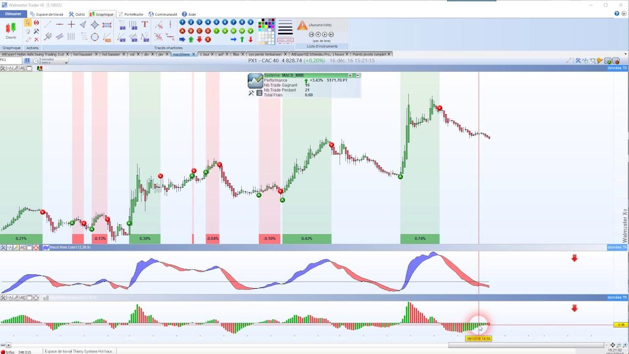 trading rentable indicateur macd