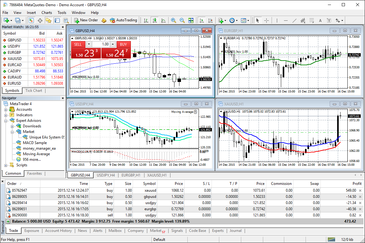 trading sur metatrader 4