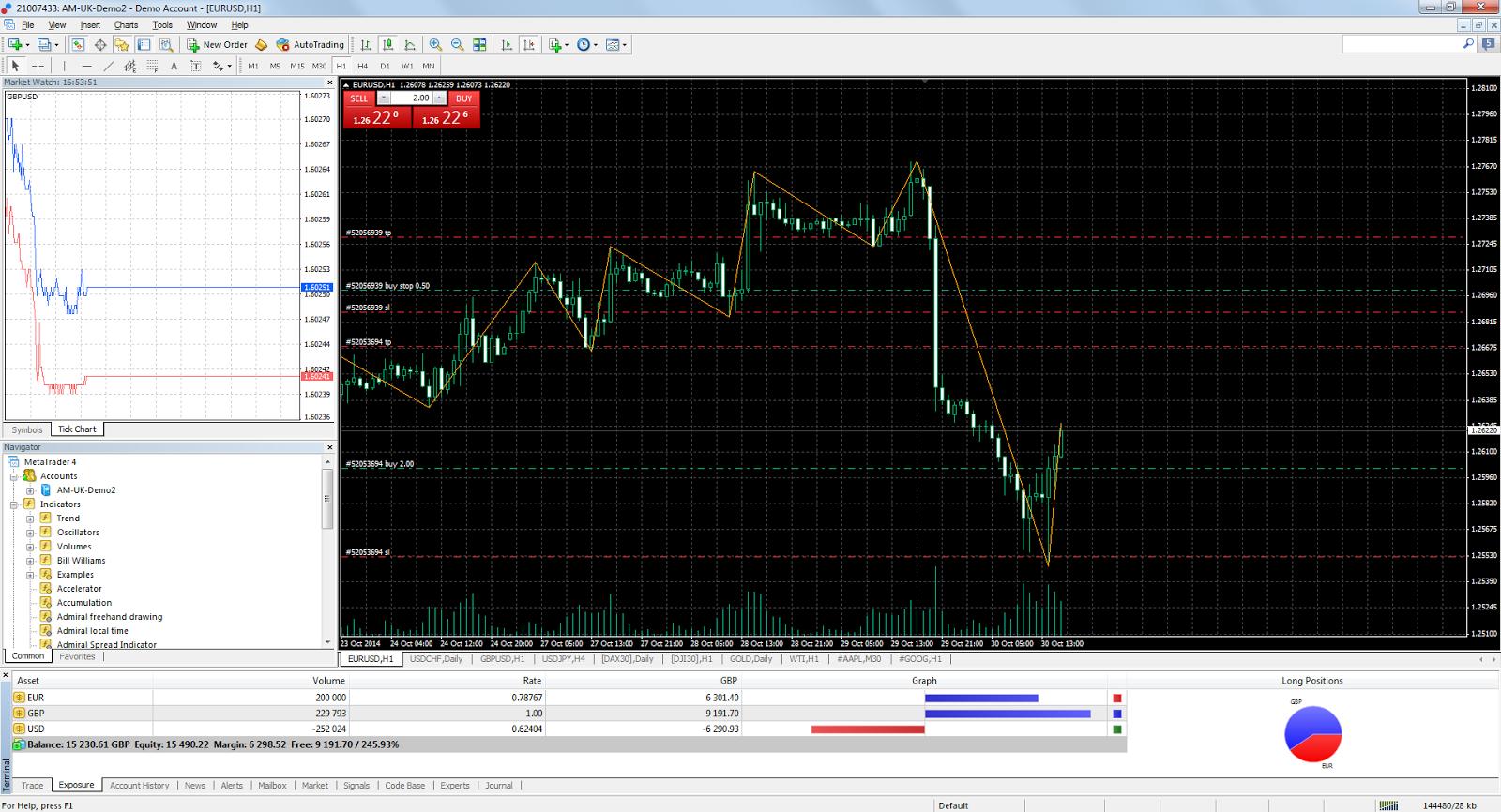 meta trading 4