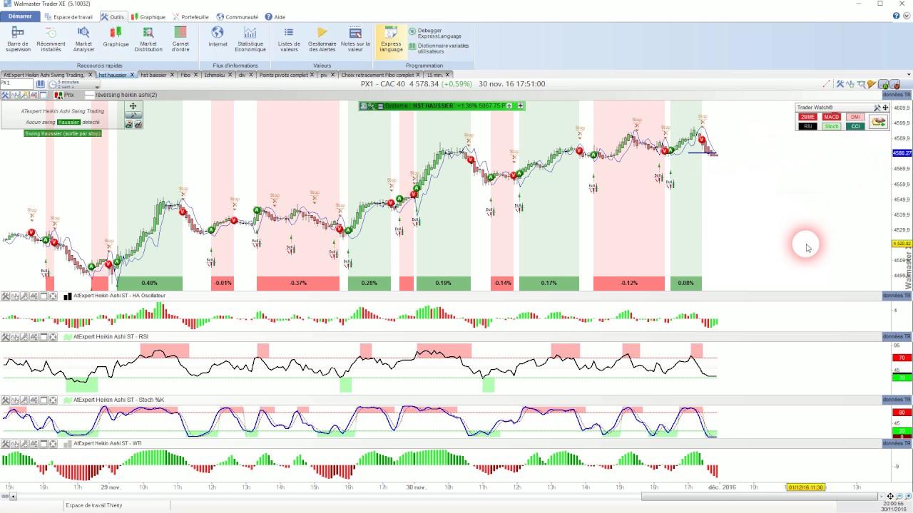 Trading rentable avec l'indicateur Heikin ashi : est-ce vraiment possible ?