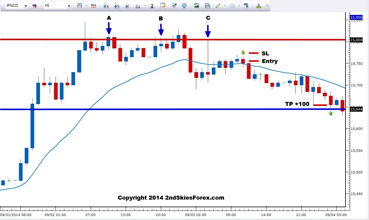 Trader le Nikkei 225 : cours et analyse en direct