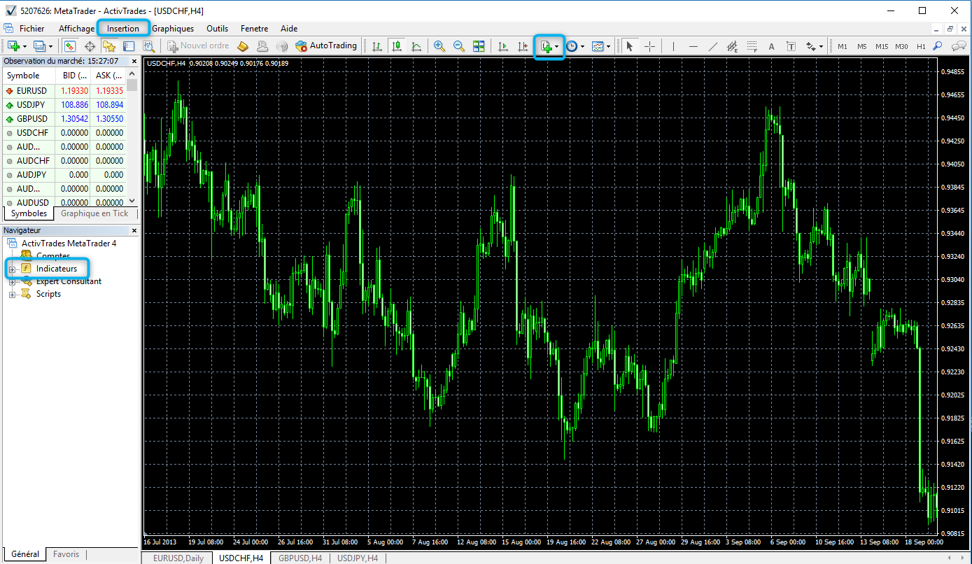 les indicateurs metatrader4